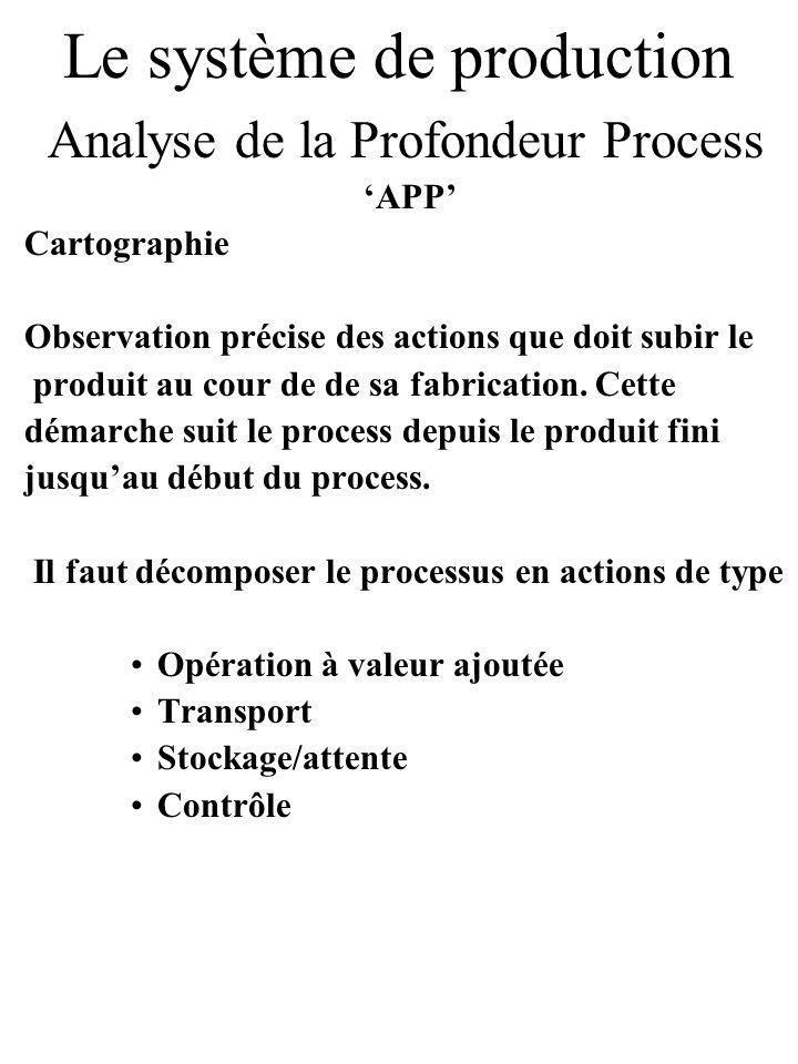 Le système de production Analyse de la Profondeur Process APP Cartographie Observation précise des actions que doit subir le produit au cour de de sa