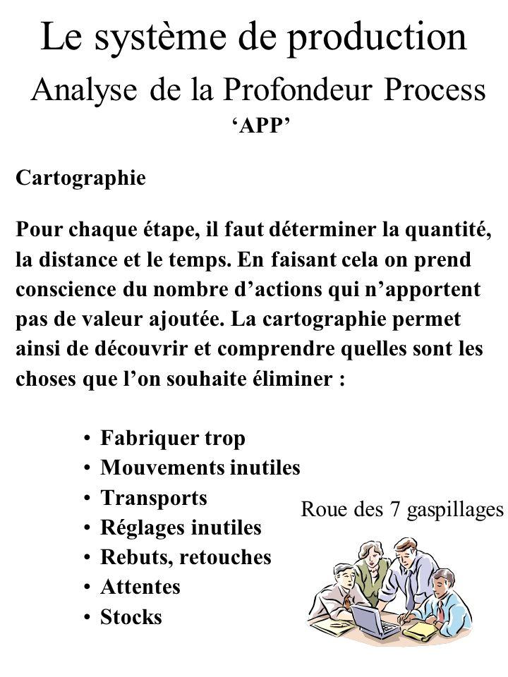Le système de production Analyse de la Profondeur Process APP Cartographie Pour chaque étape, il faut déterminer la quantité, la distance et le temps.