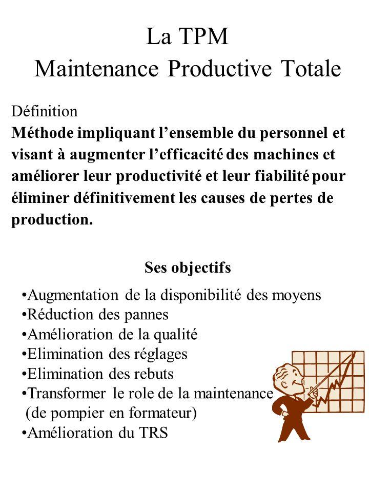 La TPM Maintenance Productive Totale Définition Méthode impliquant lensemble du personnel et visant à augmenter lefficacité des machines et améliorer