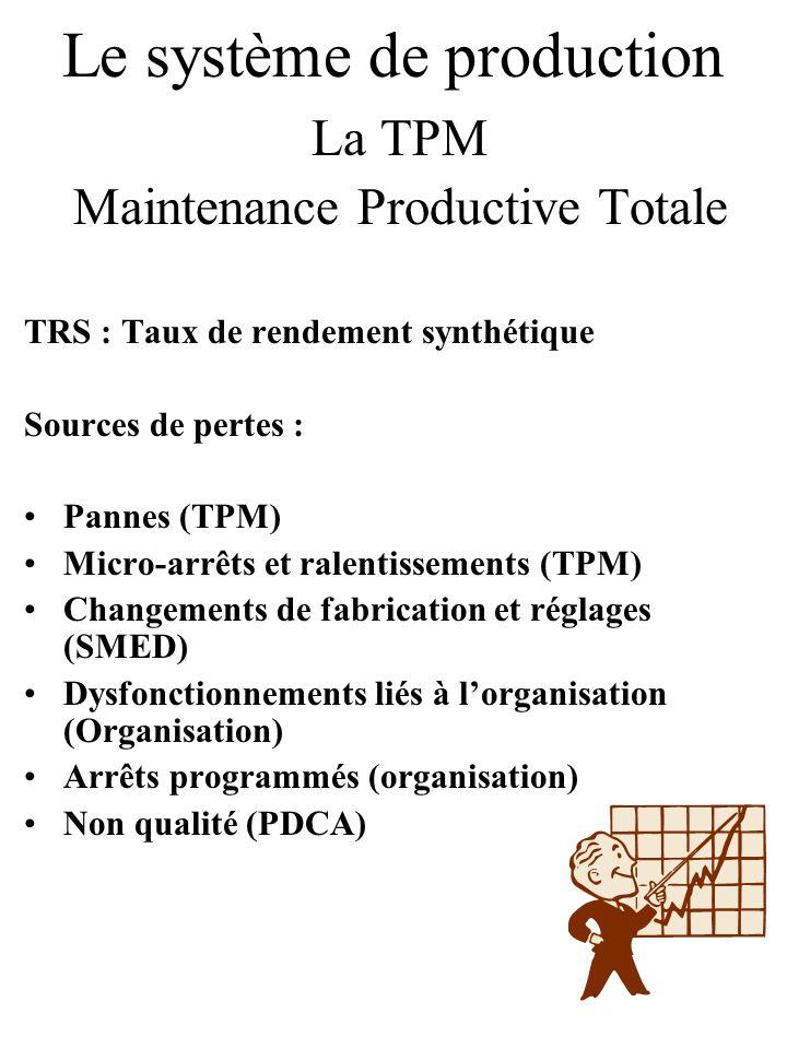 Le système de production La TPM Maintenance Productive Totale TRS : Taux de rendement synthétique Sources de pertes : Pannes (TPM) Micro-arrêts et ral
