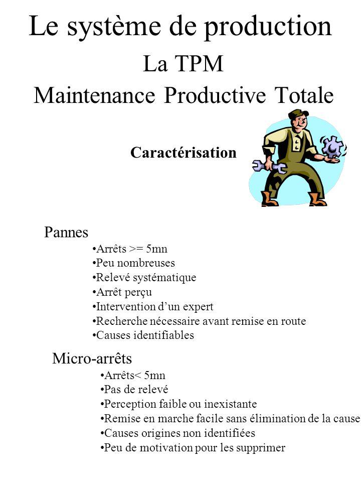 Le système de production La TPM Maintenance Productive Totale Caractérisation Pannes Arrêts >= 5mn Peu nombreuses Relevé systématique Arrêt perçu Inte