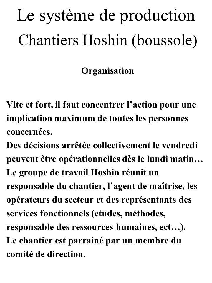 Le système de production Chantiers Hoshin (boussole) Organisation Vite et fort, il faut concentrer laction pour une implication maximum de toutes les
