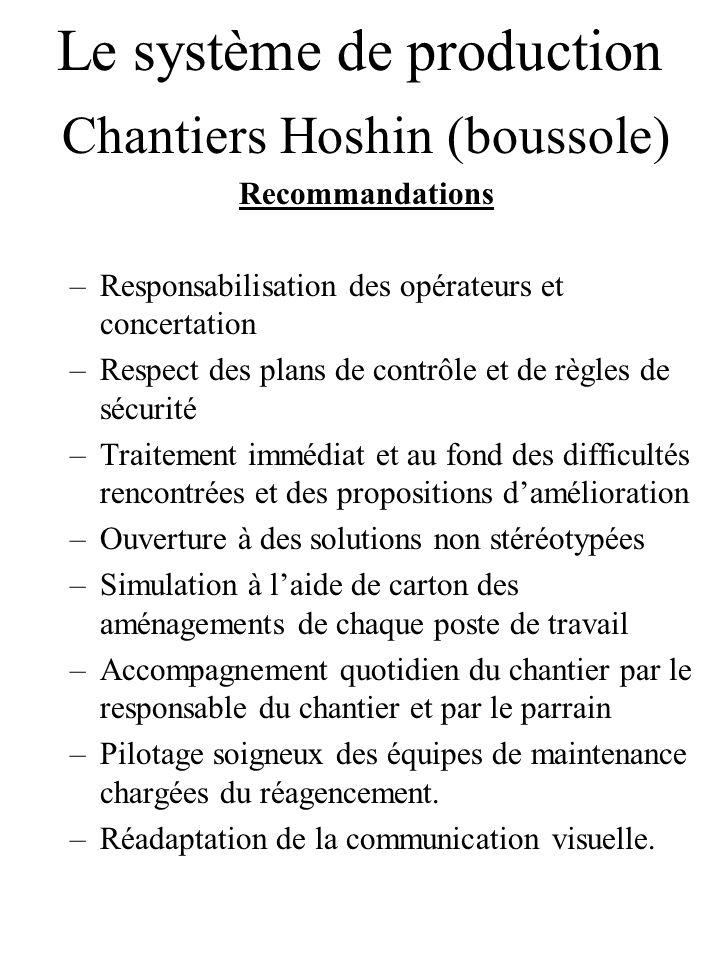 Le système de production Chantiers Hoshin (boussole) Recommandations –Responsabilisation des opérateurs et concertation –Respect des plans de contrôle