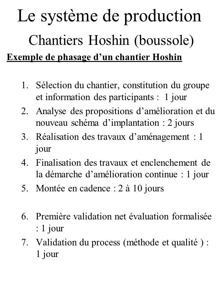 Le système de production Chantiers Hoshin (boussole) Exemple de phasage dun chantier Hoshin 1.Sélection du chantier, constitution du groupe et informa
