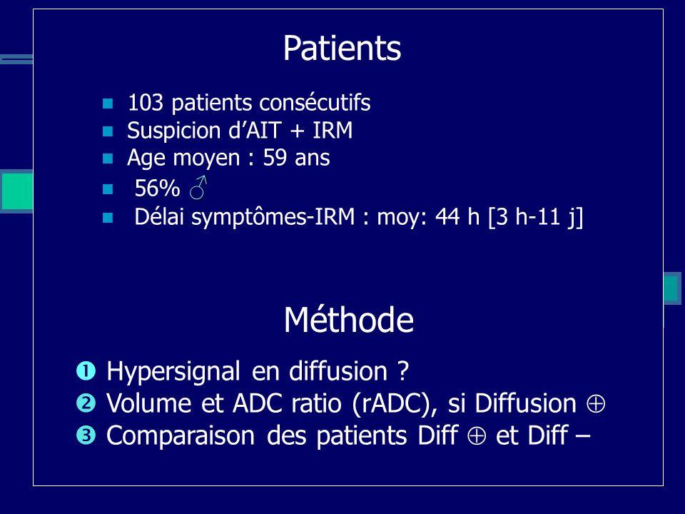 103 patients consécutifs Suspicion dAIT + IRM Age moyen : 59 ans 56% Délai symptômes-IRM : moy: 44 h [3 h-11 j] Patients Hypersignal en diffusion ? Vo