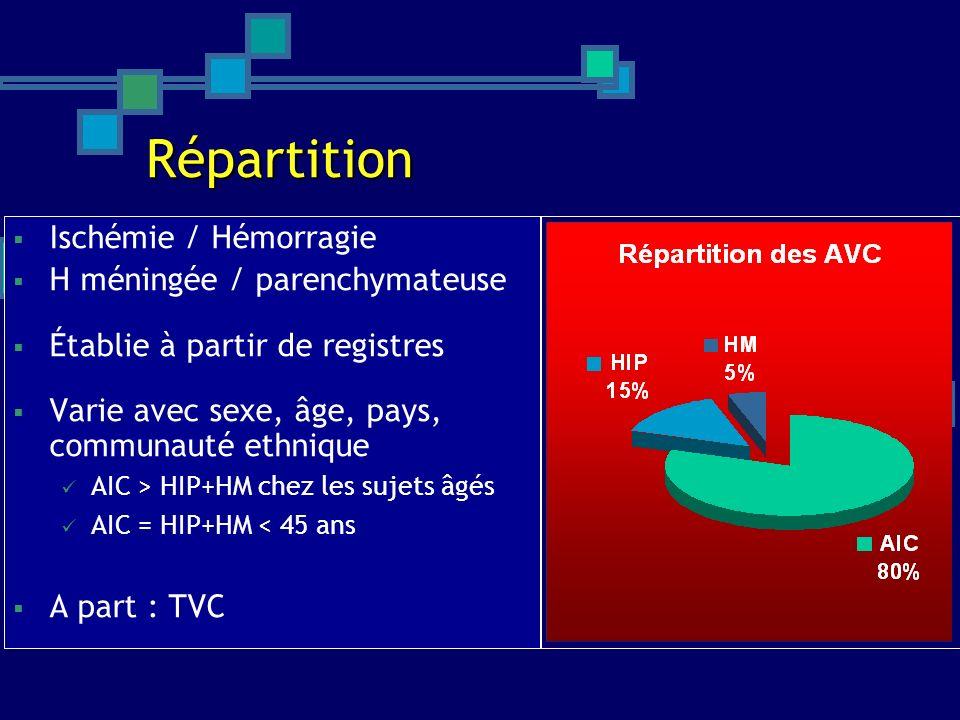 Répartition Ischémie / Hémorragie H méningée / parenchymateuse Établie à partir de registres Varie avec sexe, âge, pays, communauté ethnique AIC > HIP