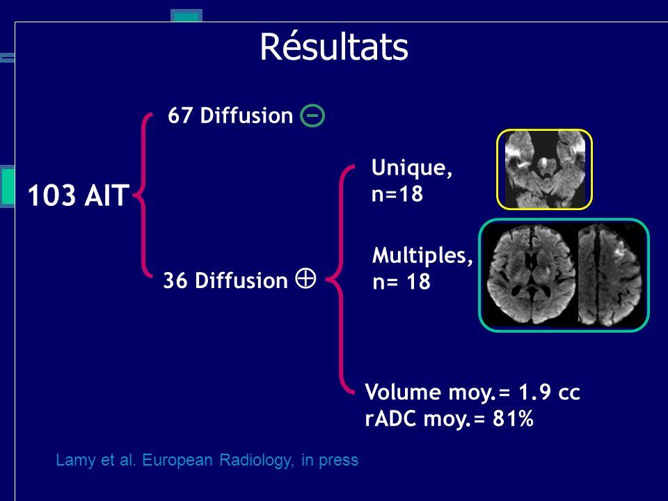 103 AIT 36 Diffusion 67 Diffusion Unique, n=18 Multiples, n= 18 Volume moy.= 1.9 cc rADC moy.= 81% Résultats Corr clinique, n= 28/30 Lamy et al. Europ