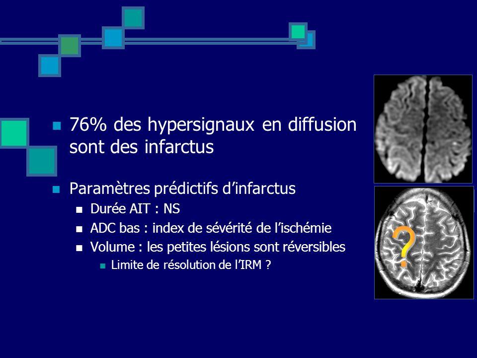 76% des hypersignaux en diffusion sont des infarctus Paramètres prédictifs dinfarctus Durée AIT : NS ADC bas : index de sévérité de lischémie Volume :