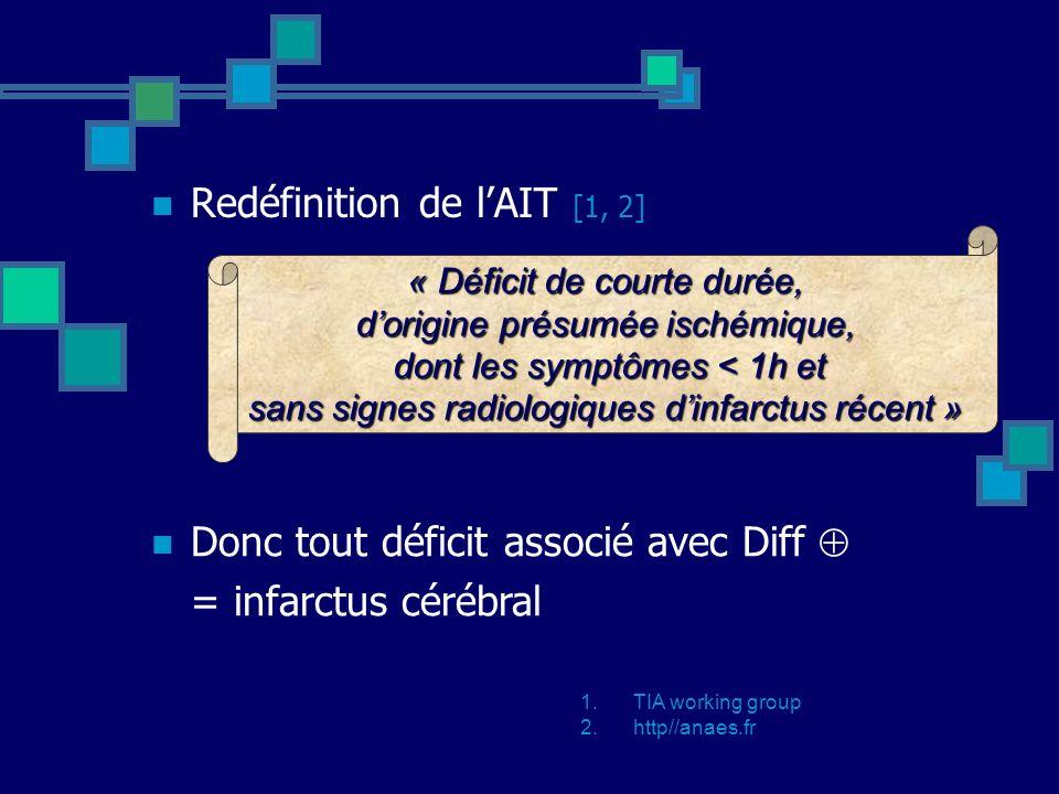 Redéfinition de lAIT [1, 2] 1.TIA working group 2.http//anaes.fr « Déficit de courte durée, dorigine présumée ischémique, dont les symptômes < 1h et s