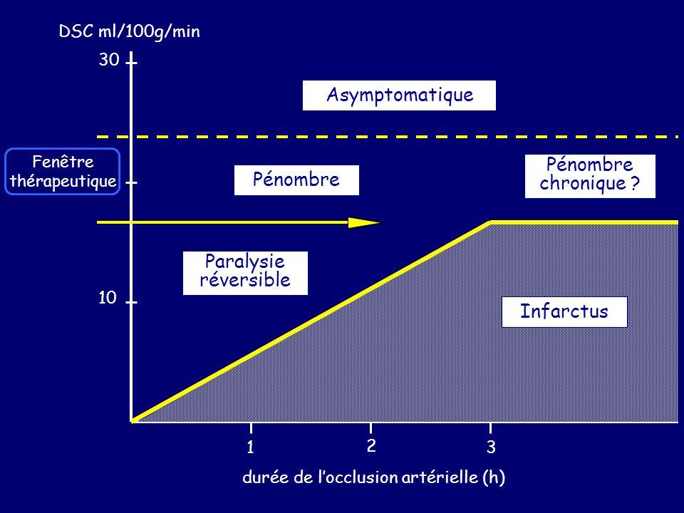 10 30 1 2 3 durée de locclusion artérielle (h) Infarctus Paralysie réversible Pénombre Pénombre chronique ? DSC ml/100g/min Asymptomatique Fenêtre thé