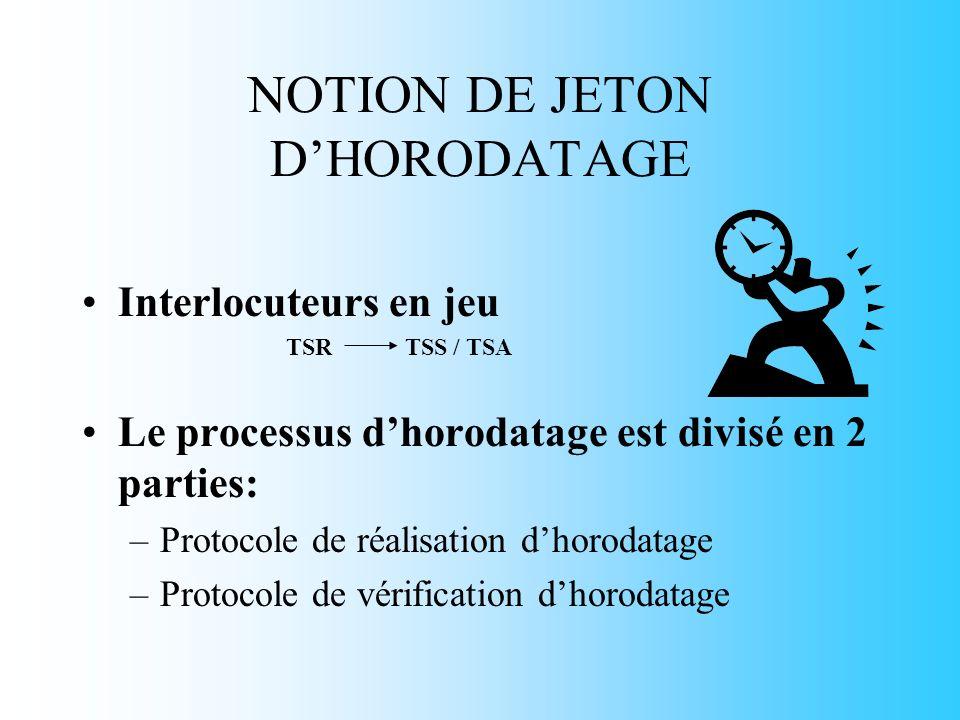 NOTION DE JETON DHORODATAGE Interlocuteurs en jeu TSR TSS / TSA Le processus dhorodatage est divisé en 2 parties: –Protocole de réalisation dhorodatage –Protocole de vérification dhorodatage