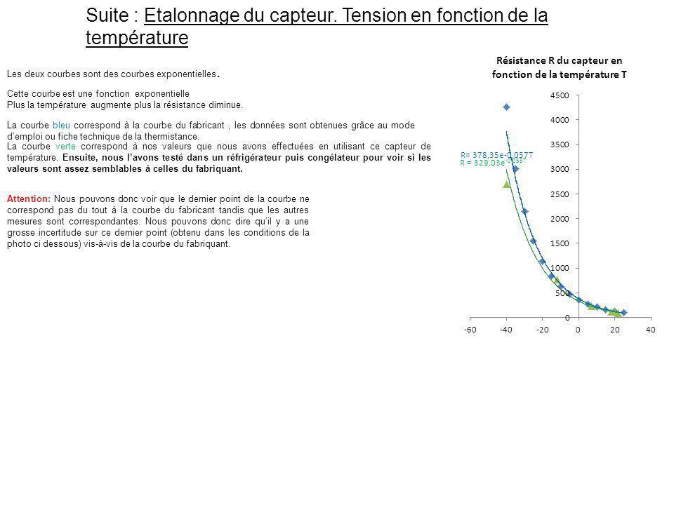 Les deux courbes sont des courbes exponentielles. Attention: Nous pouvons donc voir que le dernier point de la courbe ne correspond pas du tout à la c