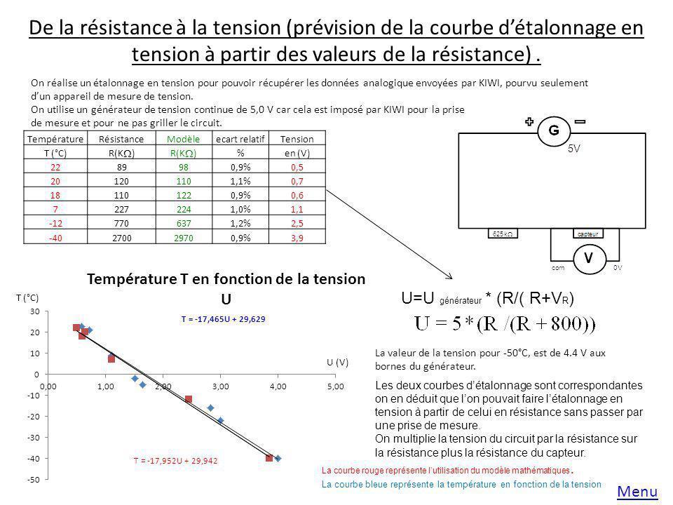 De la résistance à la tension (prévision de la courbe détalonnage en tension à partir des valeurs de la résistance). Menu On réalise un étalonnage en