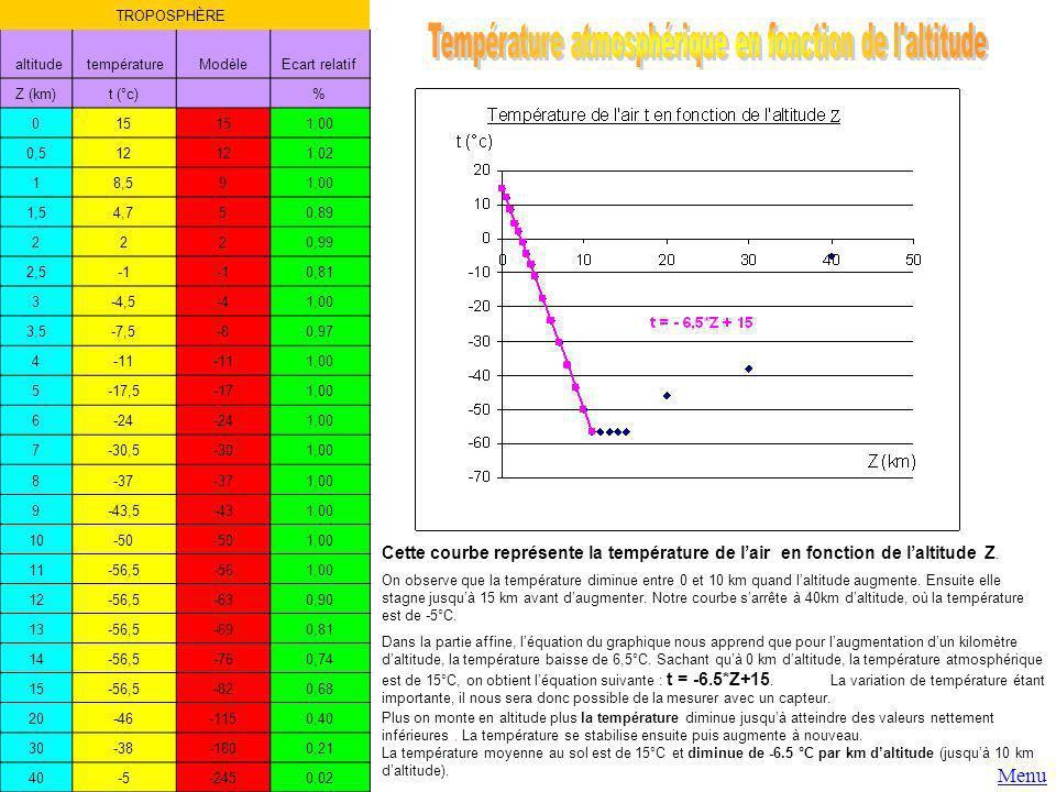 TROPOSPHÈRE altitude températureModèleEcart relatif Z (km)t (°c) % 015 1,00 0,512 1,02 18,591,00 1,54,750,89 2220,99 2,5 0,81 3-4,5-41,00 3,5-7,5-80,9