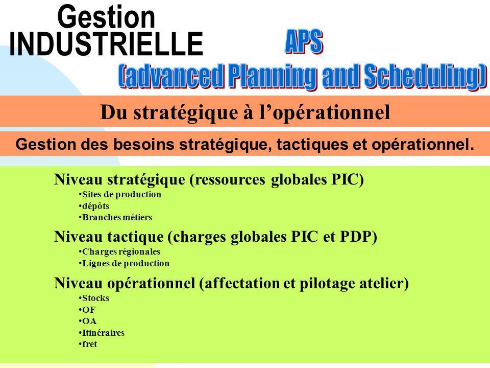 Gestion INDUSTRIELLE Du stratégique à lopérationnel Gestion des besoins stratégique, tactiques et opérationnel. Niveau stratégique (ressources globale