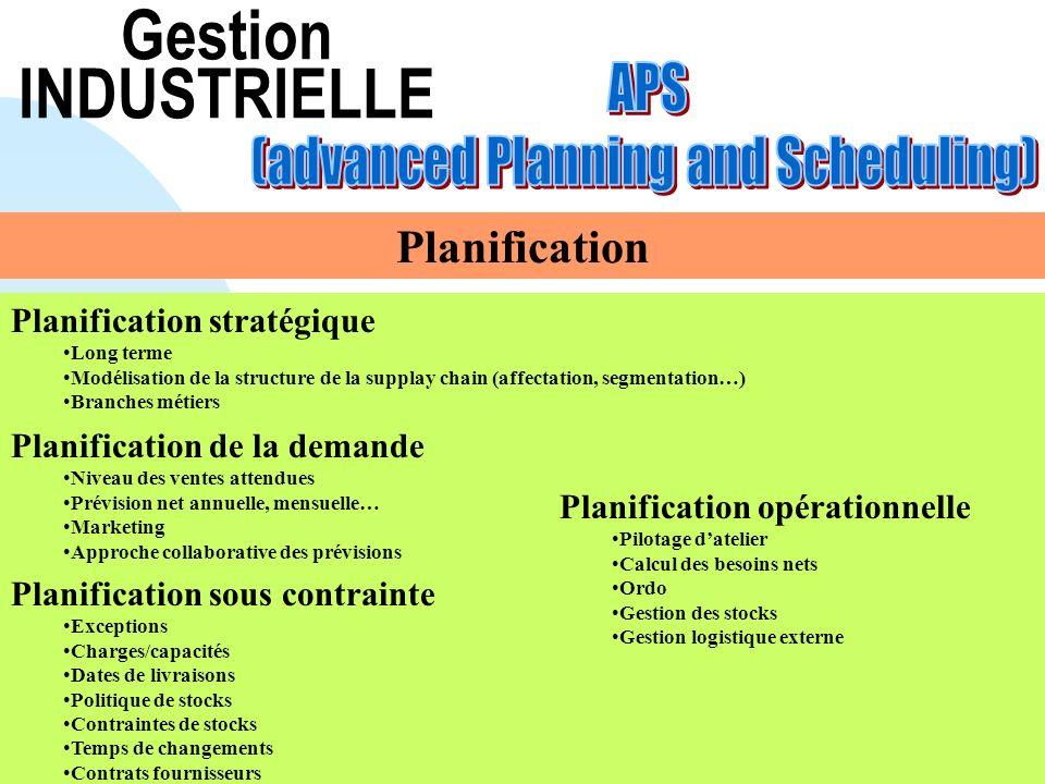 Planification sous contrainte Exceptions Charges/capacités Dates de livraisons Politique de stocks Contraintes de stocks Temps de changements Contrats