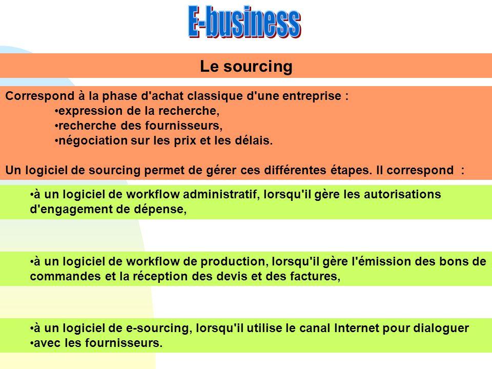 Le sourcing Correspond à la phase d'achat classique d'une entreprise : expression de la recherche, recherche des fournisseurs, négociation sur les pri