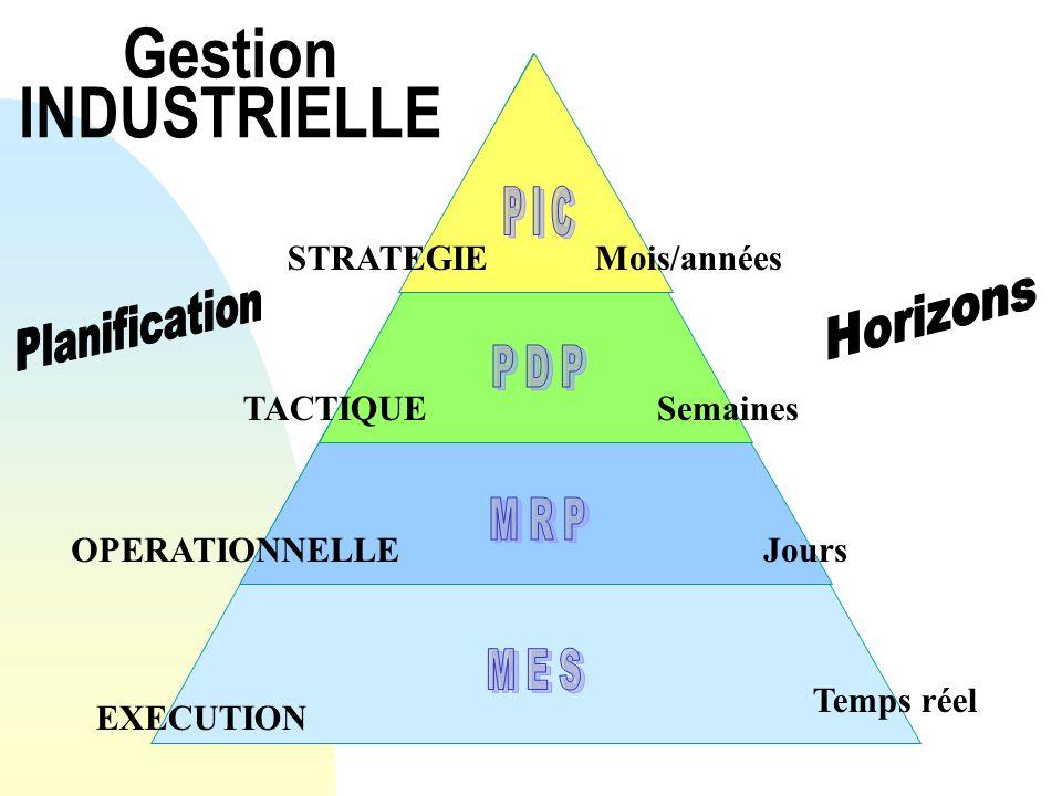 Gestion INDUSTRIELLE Du stratégique à lopérationnel Gestion des besoins stratégique, tactiques et opérationnel.