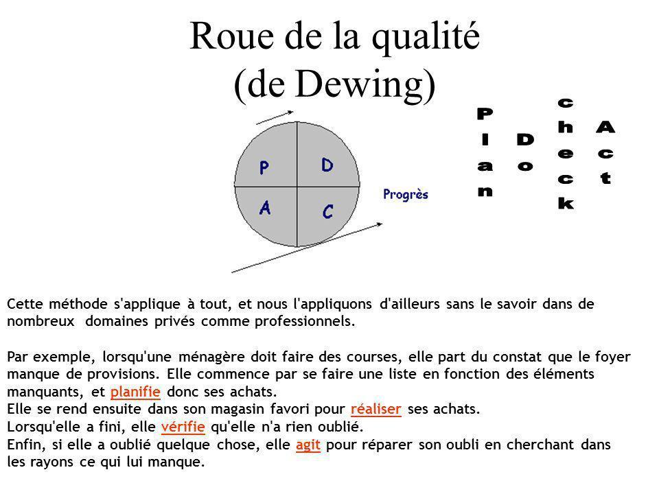 Roue de la qualité (de Dewing) Cette méthode s'applique à tout, et nous l'appliquons d'ailleurs sans le savoir dans de nombreux domaines privés comme