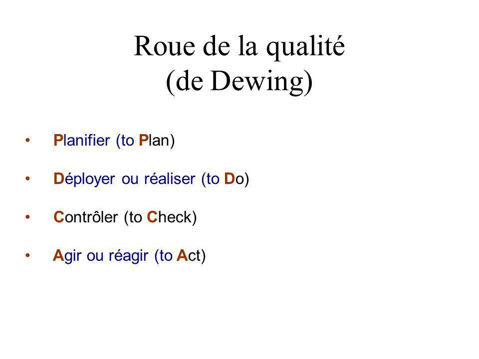 Roue de la qualité (de Dewing) Planifier (to Plan) Déployer ou réaliser (to Do) Contrôler (to Check) Agir ou réagir (to Act)