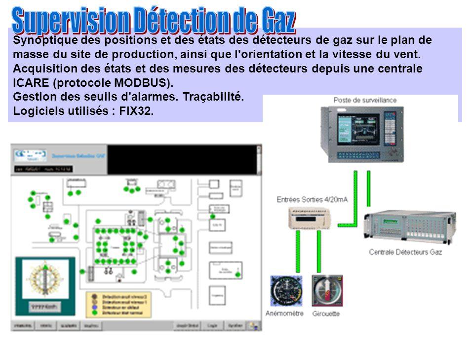 Synoptique des positions et des états des détecteurs de gaz sur le plan de masse du site de production, ainsi que l'orientation et la vitesse du vent.