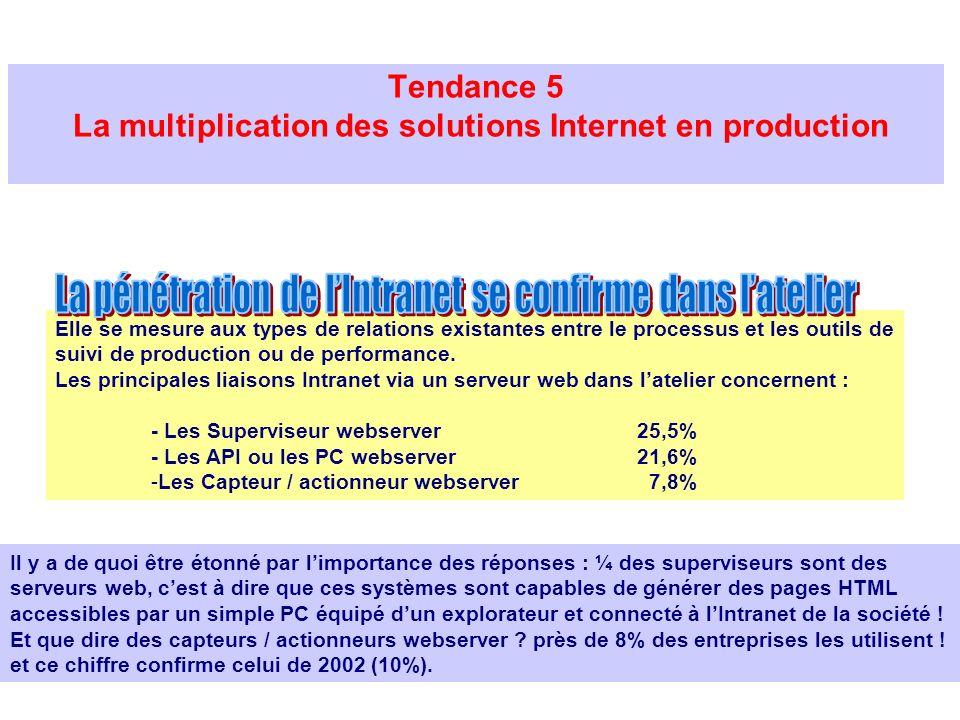 Tendance 5 La multiplication des solutions Internet en production Il y a de quoi être étonné par limportance des réponses : ¼ des superviseurs sont de