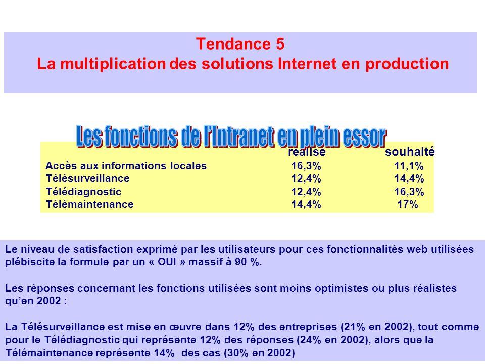 Tendance 5 La multiplication des solutions Internet en production Le niveau de satisfaction exprimé par les utilisateurs pour ces fonctionnalités web