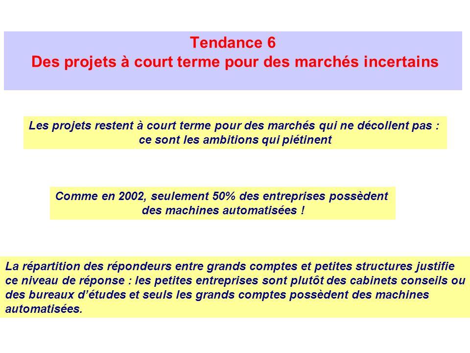 Tendance 6 Des projets à court terme pour des marchés incertains La répartition des répondeurs entre grands comptes et petites structures justifie ce