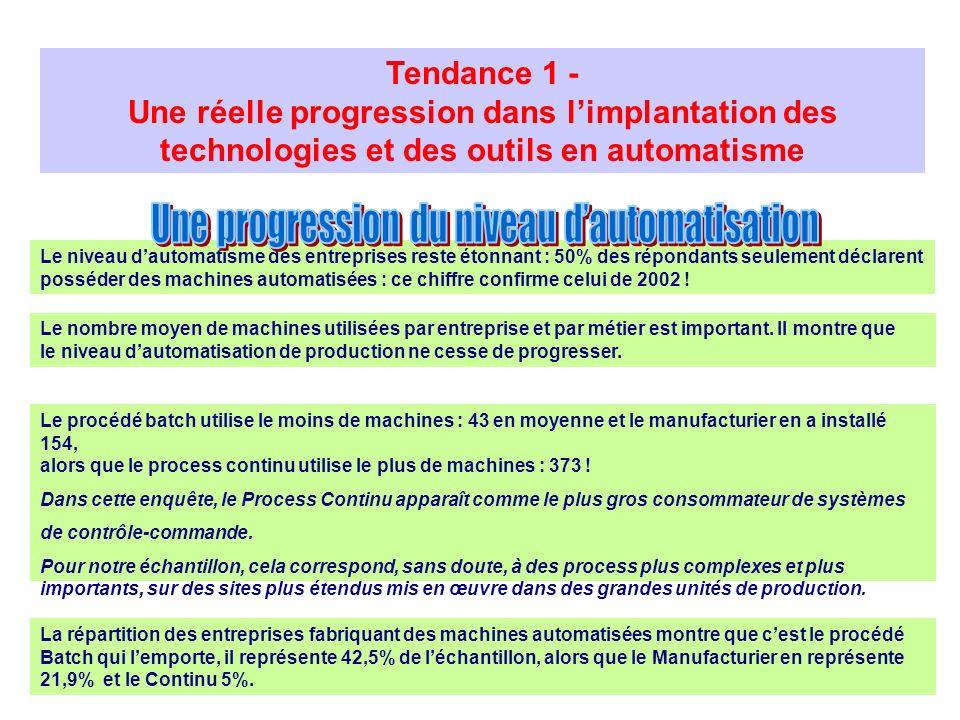 Tendance 1 - Une réelle progression dans limplantation des technologies et des outils en automatisme Le nombre moyen de machines utilisées par entrepr