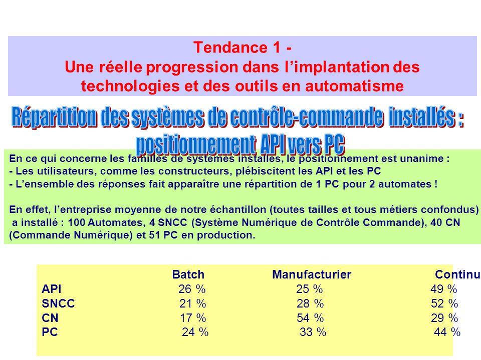 Tendance 1 - Une réelle progression dans limplantation des technologies et des outils en automatisme Batch Manufacturier Continu API 26 % 25 % 49 % SN