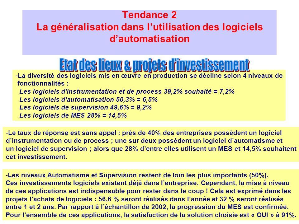 Tendance 2 La généralisation dans lutilisation des logiciels dautomatisation -Le taux de réponse est sans appel : près de 40% des entreprises possèden