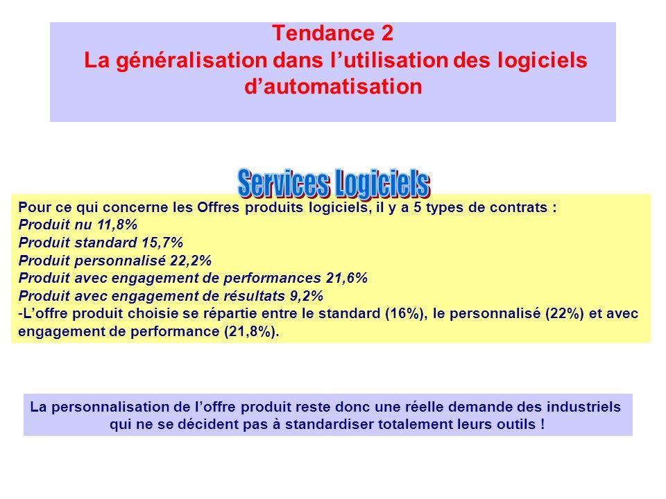 Tendance 2 La généralisation dans lutilisation des logiciels dautomatisation Pour ce qui concerne les Offres produits logiciels, il y a 5 types de con