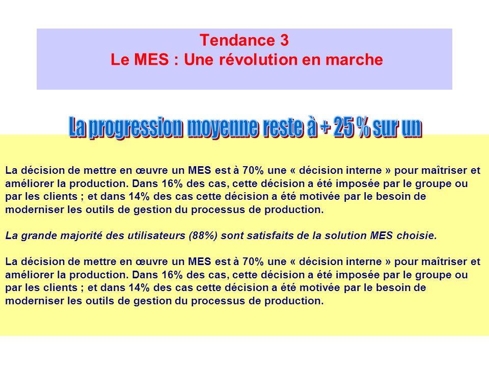 Tendance 3 Le MES : Une révolution en marche La décision de mettre en œuvre un MES est à 70% une « décision interne » pour maîtriser et améliorer la p