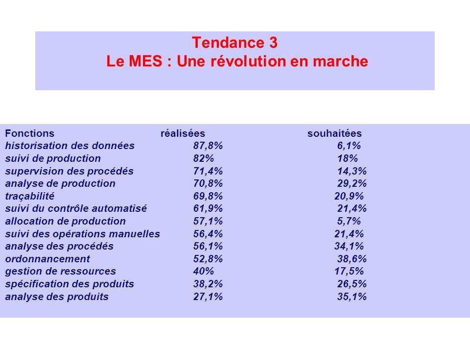 Fonctions réalisées souhaitées historisation des données 87,8% 6,1% suivi de production 82% 18% supervision des procédés 71,4% 14,3% analyse de produc