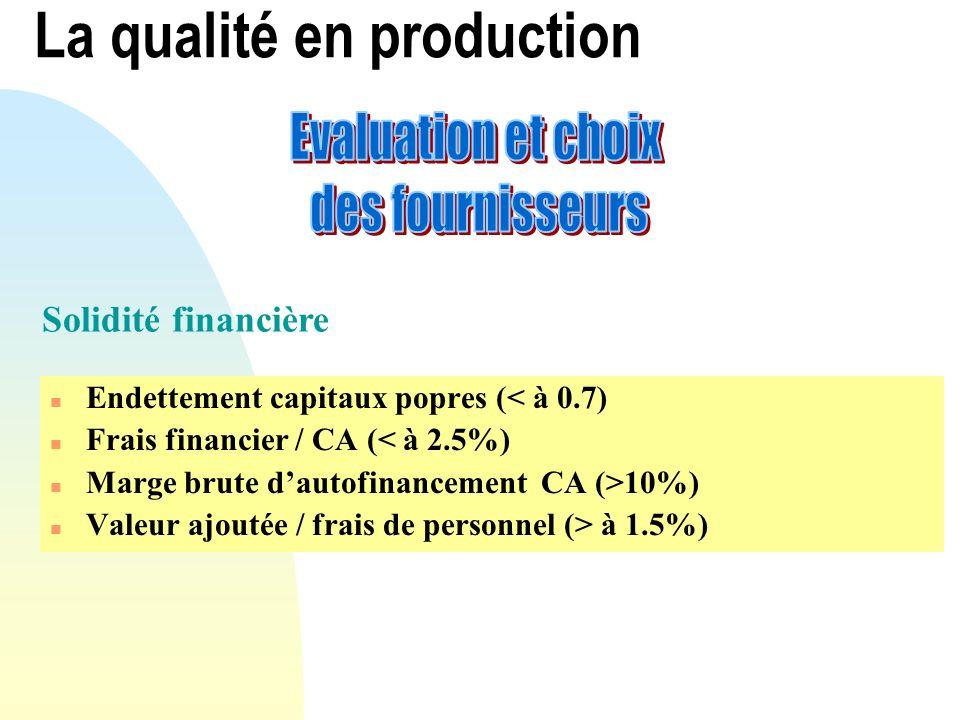 n Endettement capitaux popres (< à 0.7) n Frais financier / CA (< à 2.5%) n Marge brute dautofinancement CA (>10%) n Valeur ajoutée / frais de personn