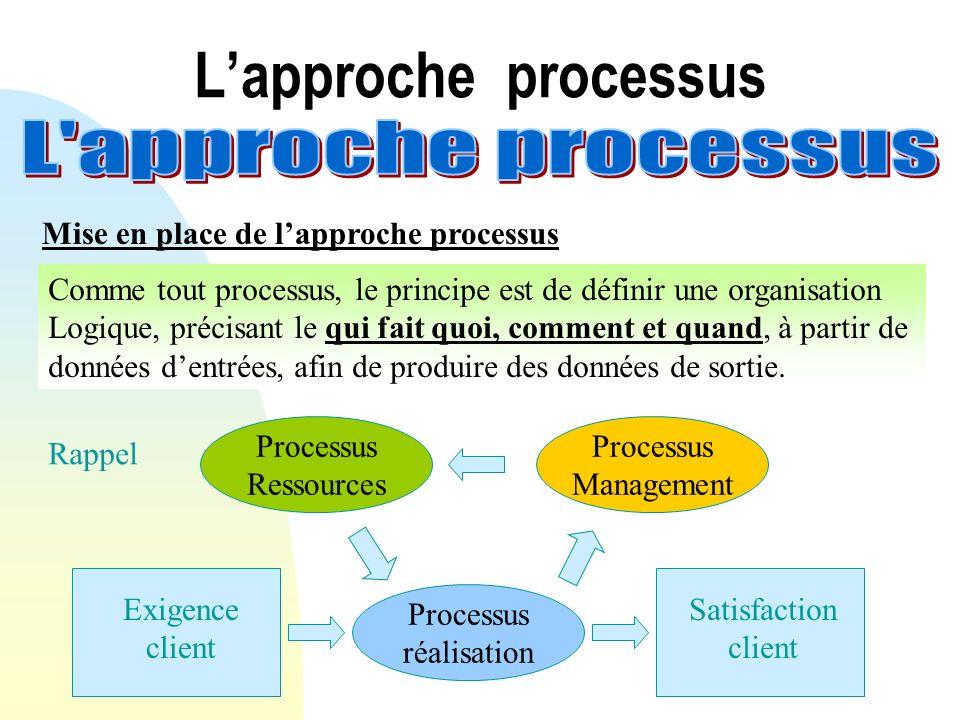 Lapproche processus Mise en place de lapproche processus Comme tout processus, le principe est de définir une organisation Logique, précisant le qui f