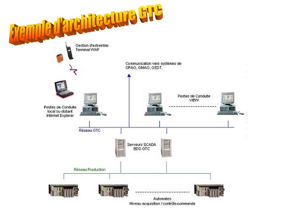 Une telle application est découpée en différents modules paramétrables, correspondant aux différents thèmes traités (électricité, sécurité, chauffage,...).