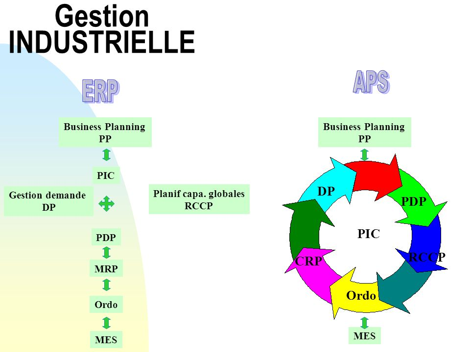 Gestion INDUSTRIELLE Business Planning PP PIC Gestion demande DP Planif capa.