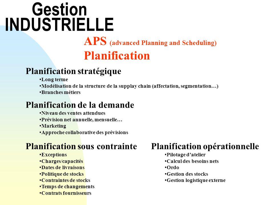 Gestion INDUSTRIELLE APS (advanced Planning and Scheduling) Planification Planification stratégique Long terme Modélisation de la structure de la supp