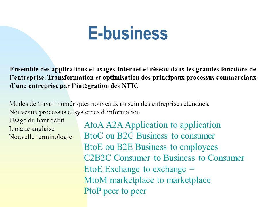 E-business Ensemble des applications et usages Internet et réseau dans les grandes fonctions de lentreprise. Transformation et optimisation des princi