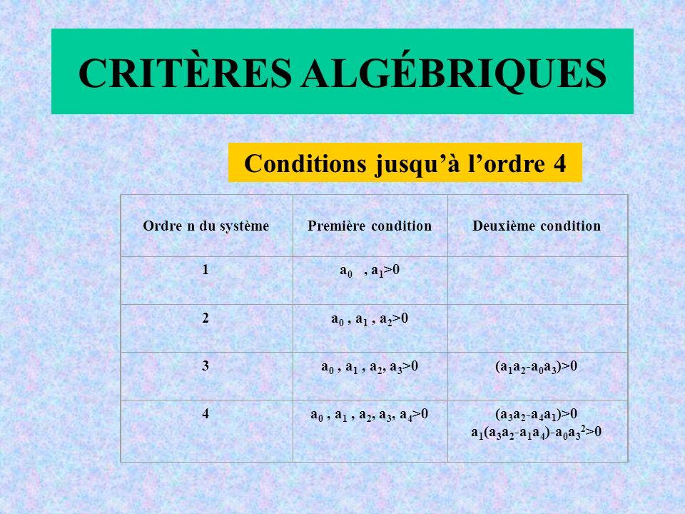 CRITÈRES ALGÉBRIQUES Conditions jusquà lordre 4 Ordre n du systèmePremière conditionDeuxième condition 1a 0, a 1 >0 2a 0, a 1, a 2 >0 3a 0, a 1, a 2, a 3 >0(a 1 a 2 -a 0 a 3 )>0 4a 0, a 1, a 2, a 3, a 4 >0(a 3 a 2 -a 4 a 1 )>0 a 1 (a 3 a 2 -a 1 a 4 )-a 0 a 3 2 >0
