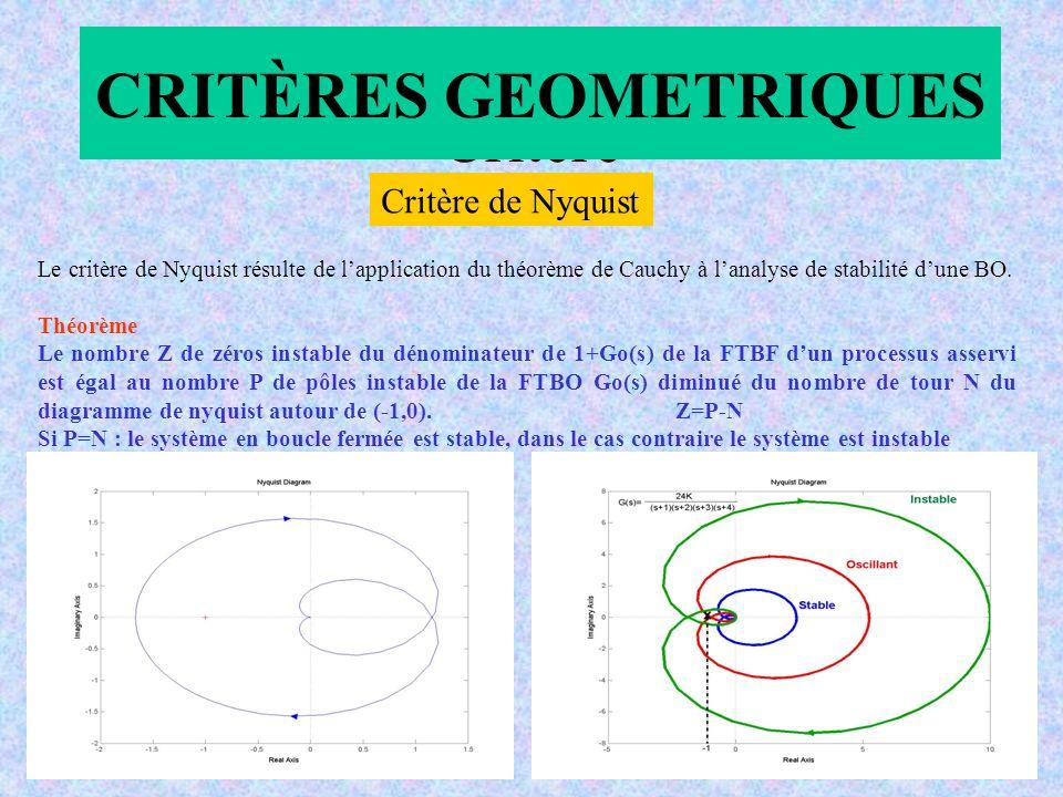 Critère Le critère de Nyquist résulte de lapplication du théorème de Cauchy à lanalyse de stabilité dune BO.