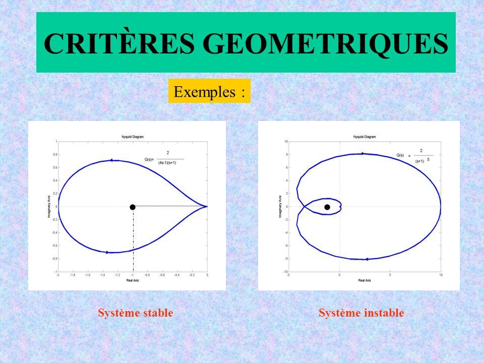 CRITÈRES GEOMETRIQUES Exemples : Système stable Système instable