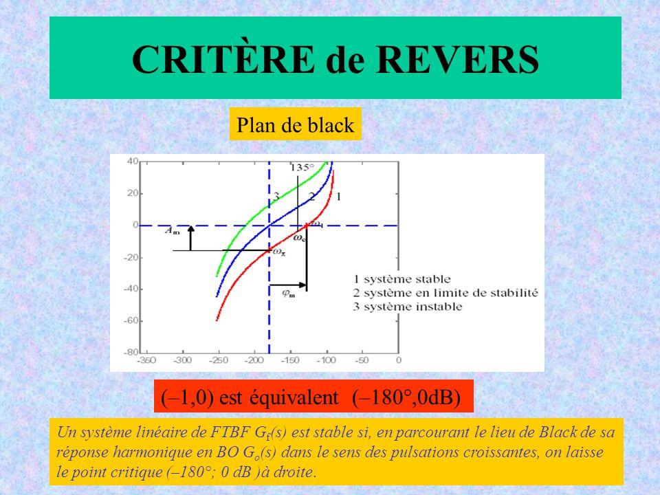 CRITÈRE de REVERS Plan de black (–1,0) est équivalent (–180°,0dB) Un système linéaire de FTBF G f (s) est stable si, en parcourant le lieu de Black de sa réponse harmonique en BO G o (s) dans le sens des pulsations croissantes, on laisse le point critique (–180°; 0 dB )à droite.