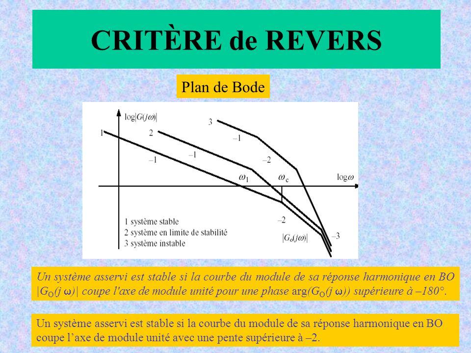 CRITÈRE de REVERS Plan de Bode Un système asservi est stable si la courbe du module de sa réponse harmonique en BO |G O (j )| coupe l axe de module unité pour une phase arg(G O (j )) supérieure à –180°.