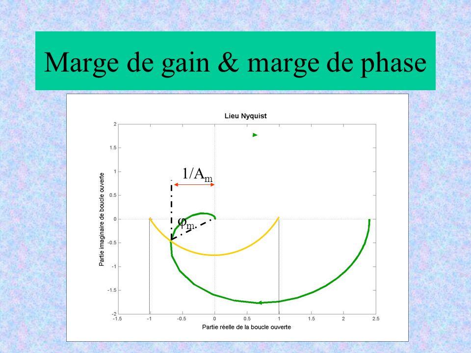 Marge de gain & marge de phase 1/A m m