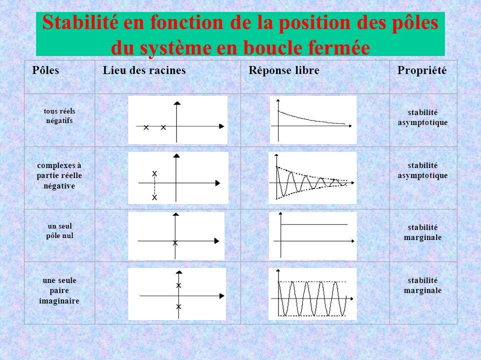 PôlesLieu des racinesRéponse librePropriété tous réels négatifs stabilité asymptotique complexes à partie réelle négative stabilité asymptotique un seul pôle nul stabilité marginale une seule paire imaginaire stabilité marginale Stabilité en fonction de la position des pôles du système en boucle fermée