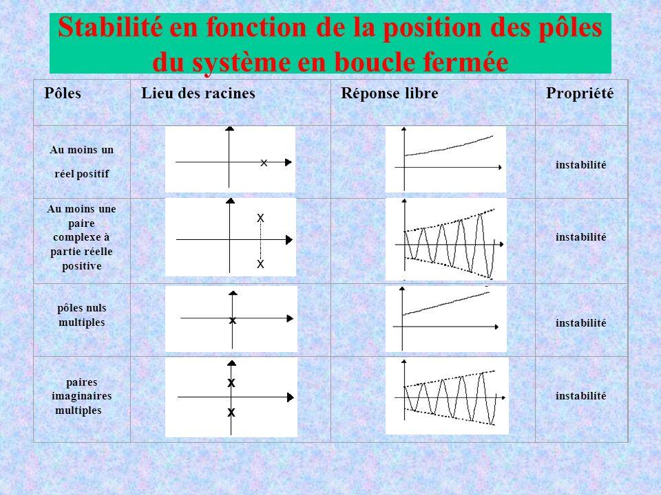 PôlesLieu des racinesRéponse librePropriété Au moins un réel positif instabilité Au moins une paire complexe à partie réelle positive instabilité pôles nuls multiples instabilité paires imaginaires multiples instabilité Stabilité en fonction de la position des pôles du système en boucle fermée