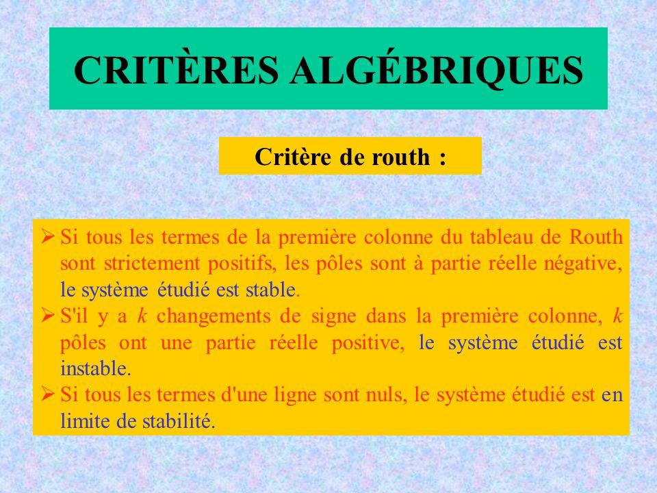 CRITÈRES ALGÉBRIQUES Critère de routh : Si tous les termes de la première colonne du tableau de Routh sont strictement positifs, les pôles sont à partie réelle négative, le système étudié est stable.