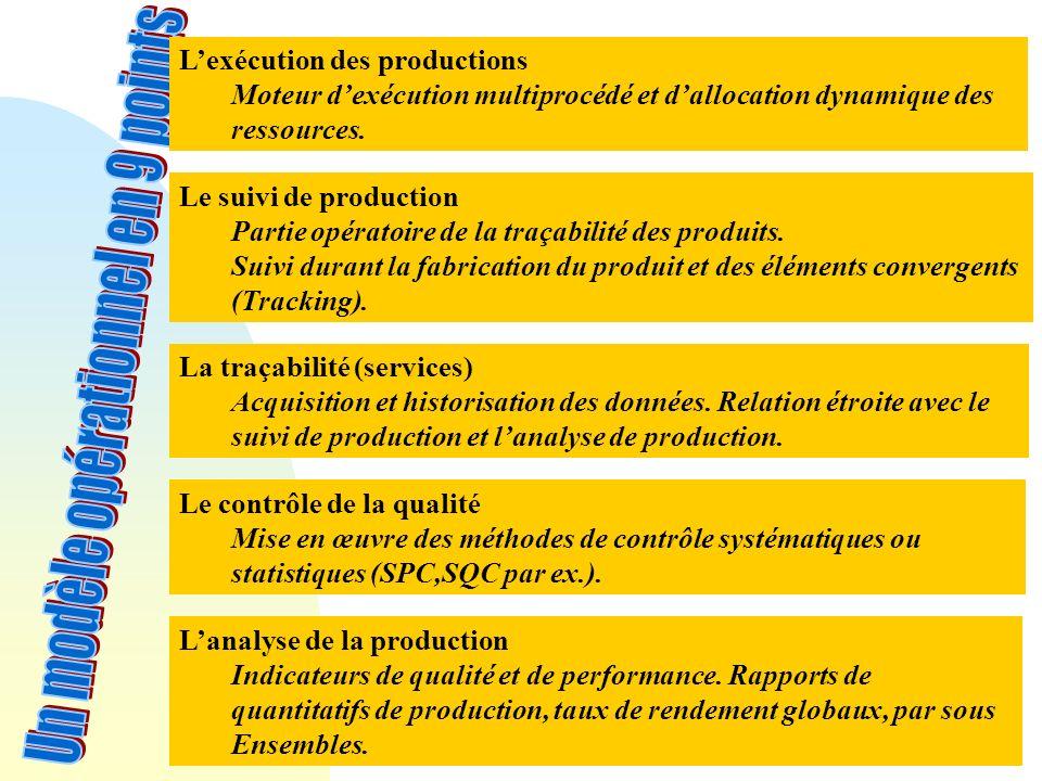 Lexécution des productions Moteur dexécution multiprocédé et dallocation dynamique des ressources. Le suivi de production Partie opératoire de la traç